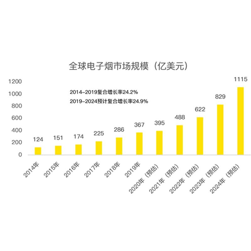 Torneira de cigarro eletrônico Moore quer ir a público: vendas ultrapassam 500 milhões de yuans por ano